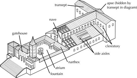 diagram of church diagram st s use this to help you understand