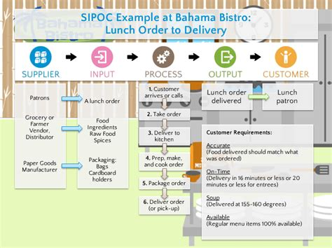 Sipoc Template Exle Sipoc Exles