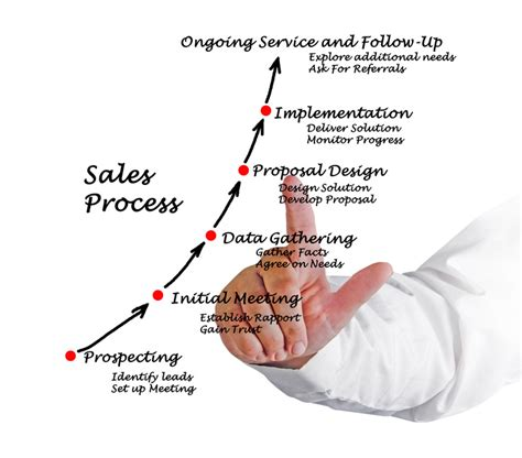 business development and software sales more than steps defining your sales process the