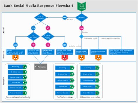 media flowchart template diagram workflow flow chart template diagram get free