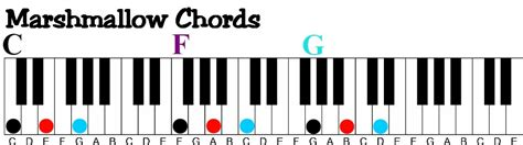 marshmello chord how to learn to play piano at home a visual way to learn