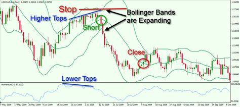 forex divergence tutorial how to spot and trade bullish and bearish divergence