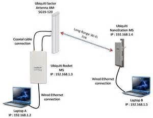 solved point to multipoint setup rocket m5 and