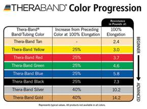 theraband colors tumbl trak theraband free resistance bands for