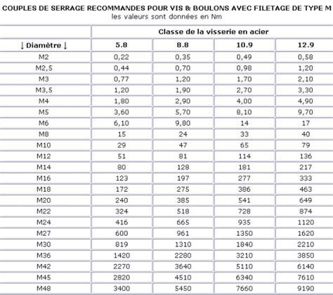 Cle Dynamometrique 1721 by Serrage Vis Cl 233 Dynamom 233 Trique Hydraulique