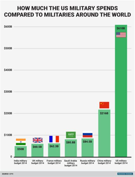 us military spending vs the rest of the world cryptogon com 187 trump seeks u s military spending boost