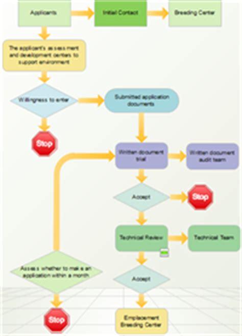 exemple diagramme de flux simple comment cr 233 er un diagramme de flux simple