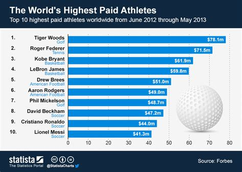 chart the world s highest paid athletes statista