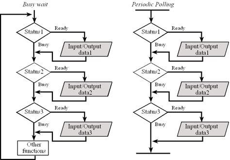 interrupt flowchart flowchart interrupt create a flowchart