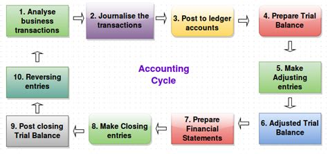 Posting A Resume Online by What Is Accounting Cycle Management Guru Management Guru
