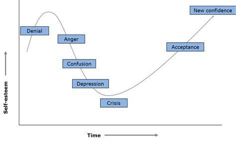 what are resistors to change resistance to change management guru management guru