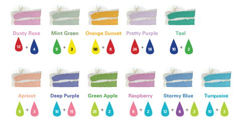 food coloring mixing chart frosting and flavor color guide mccormick