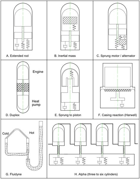 file free piston configurations jpg wikimedia commons