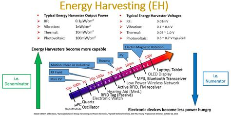 energy harvesting and green integrated circuits and systems 28 images ltc3588 1 nanopower