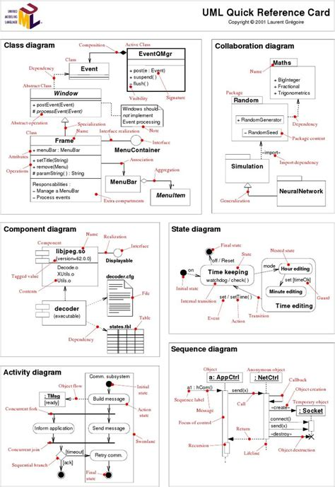 application design uml 25 best ideas about software architecture diagram on