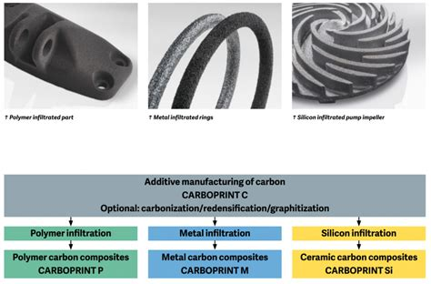 design for additive manufacturing element transitions and aggregated structures carboprint additive manufacturing with carbon materials