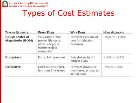 three types of construction estimating techniques apex project cost management