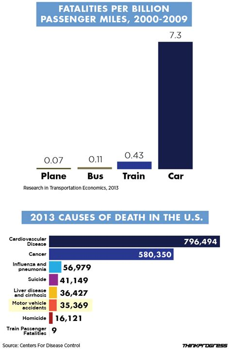 Why I Think You Should Spend 425 On A Sony Ps3 by Why We Should Spend Billions More On Trains Thinkprogress