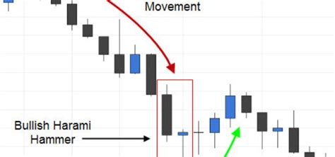 candlestick pattern price action price action trading archives page 2 of 3 fx day job