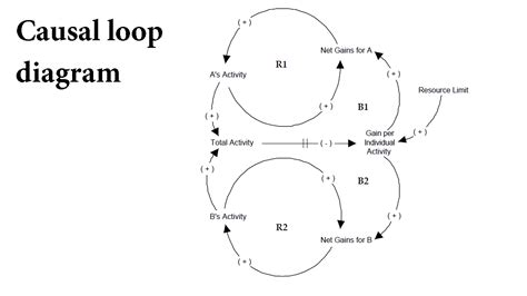 causal loop diagram software free causal loop diagram software 28 images idea causal