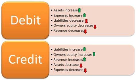 Debit Credit Accounting Formula Balance The Accounting Equation Accounting