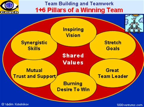 build how to create a phenomenal team for your service company books winning team team great team how to create a