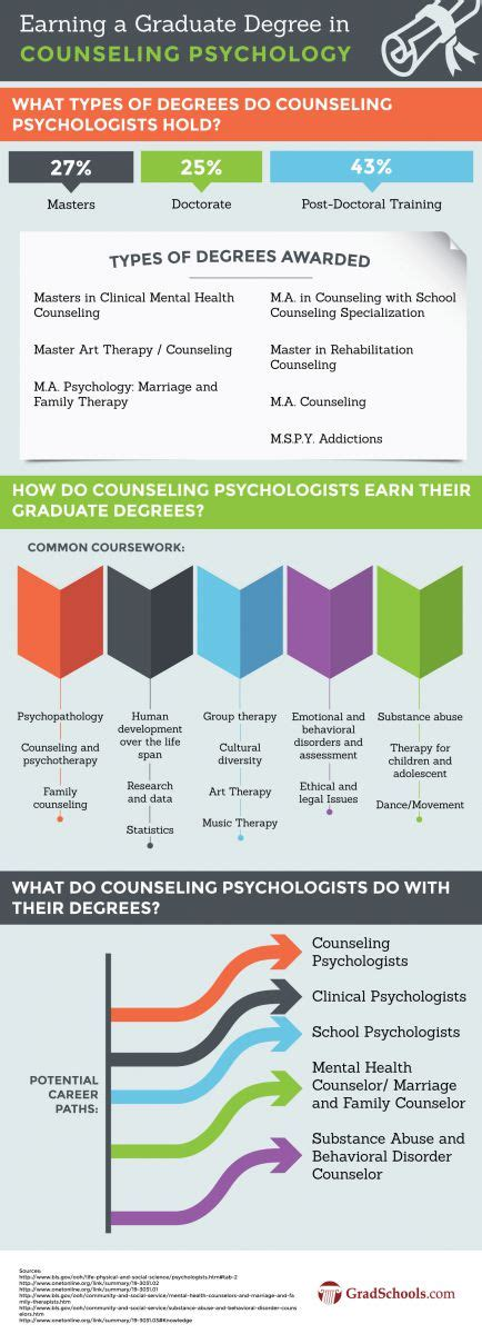 Top Doctoral Programs In Business - top counseling psychology doctorate degrees graduate