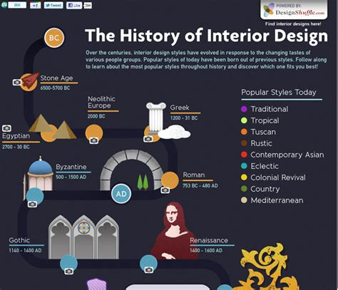 interior design historic styles history timeline design architecture and design inds