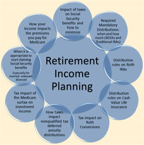 retirement retirement planning and income planning for successful retirement living and sustainable retirement income books lifelong retirement corp retirement planning