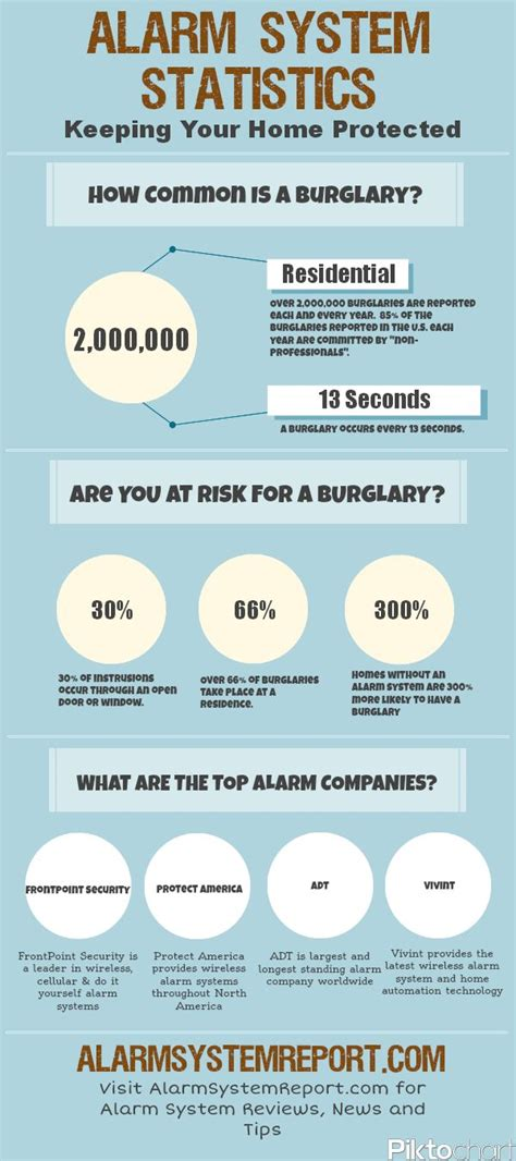 alarm system statistics infographic home security