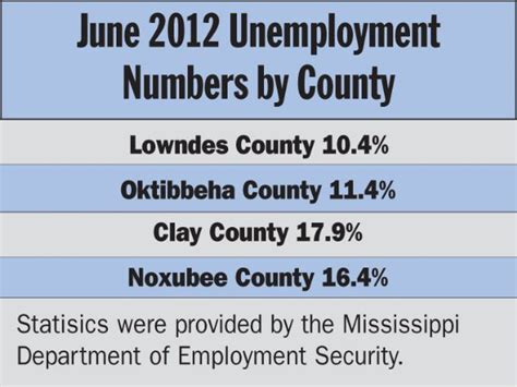Mississippi Unemployment Office by Officials Say Student Data Responsible For Spike In
