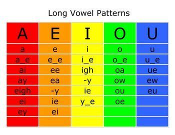 spelling pattern in words with long a sound long vowel pattern sort teaching highlights and long vowels