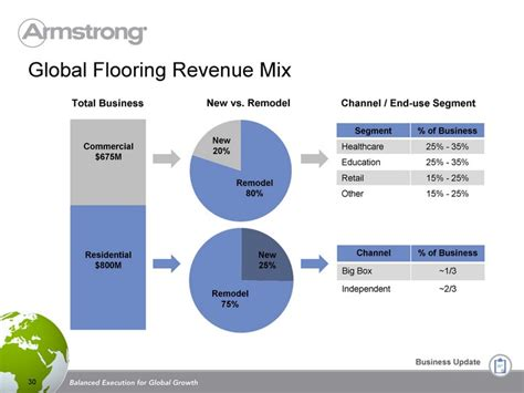 top 28 armstrong flooring revenue armstrong flooring afi 28 images a statement liberty