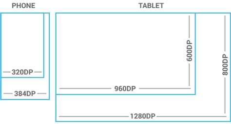 android screen sizes what dimensions and resolution should be for ios and android app design