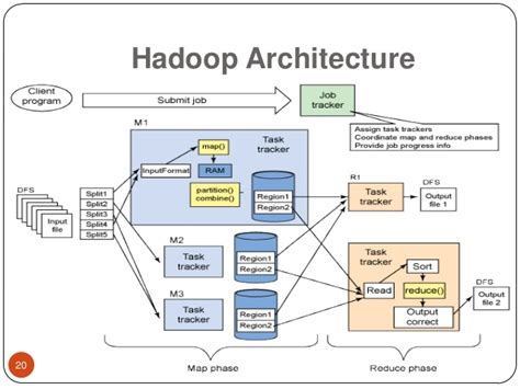 big data architecture diagram hadoop tutorial