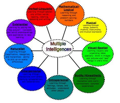celebrity multiple intelligences nine types of intelligence urban intellectuals