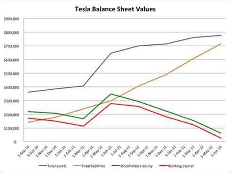 tesla s balance sheet is worse than i expected tesla