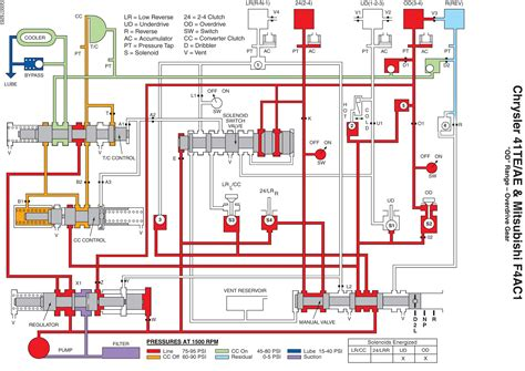 where can i get a transmission hydraulic schematic for a