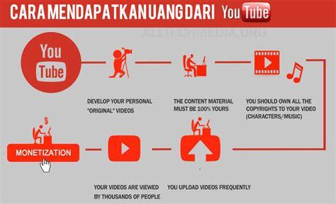 cara upload video di youtube menghasilkan uang cara mendapatkan uang dari youtube dengan cepat