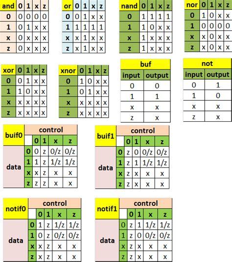 Logic Tables by Asic System On Chip Vlsi Design Verilog Hdl Hardware