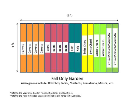 vegetable garden layout template www pixshark com