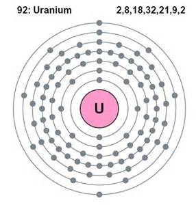 How Many Protons Does Uranium Chemistry Basics