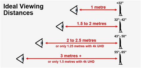 Tv Distance From by Tv Screen Sizes Our Guide To Distance Versus Screen Size