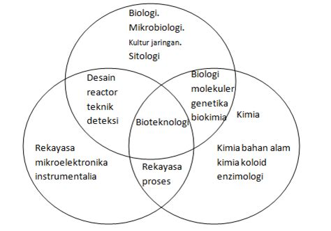 pengertian  dasar pengembangan bioteknologi materi