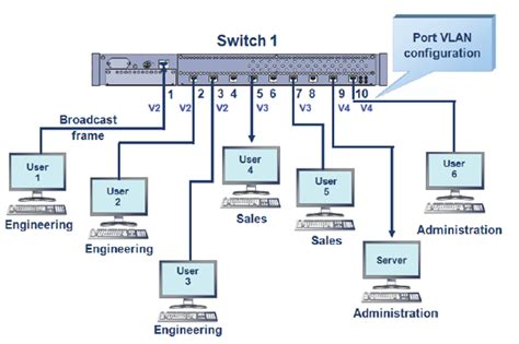 Switch Vlan configuring vlans on a switch global knowledge