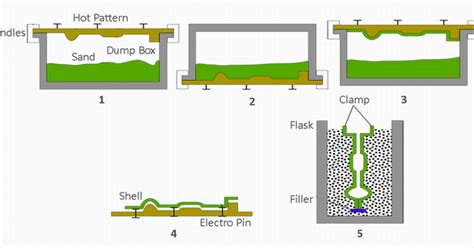 shell pattern in casting mechanical technology shell moulding process