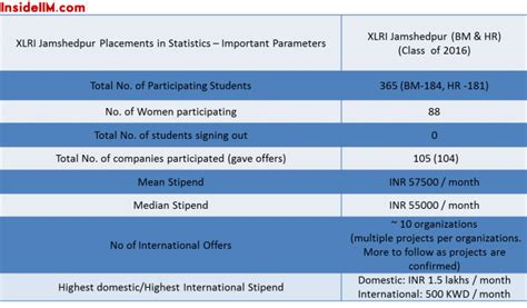 Xlri Distance Mba Placements by Xlri Completes Summer Placements In A Record Time Of 3 5