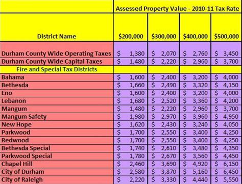 durham county property taxes how much does it cost to