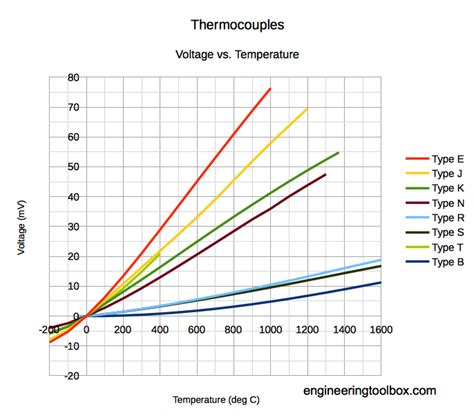 type t thermocouple table k type thermocouple table in degrees celsius