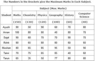 table charts data interpretation